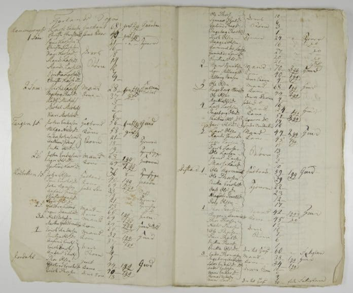 Personliste i folketellingen 1815 for Leikanger